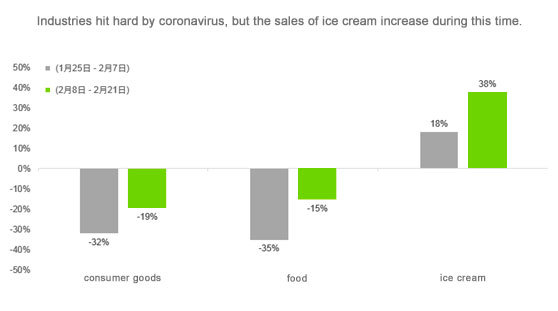 why ice cream market growth under coronavirus